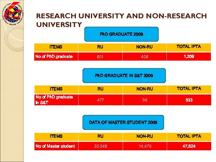 RESEARCH UNIVERSITY AND NON-RESEARCH UNIVERSITY Ph. D GRADUATE 2009 ITEMS No of Ph. D
