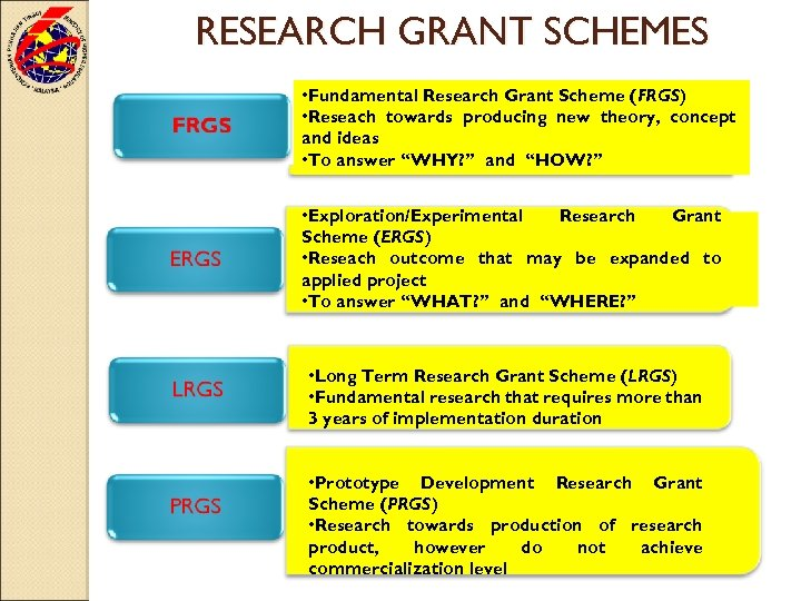 RESEARCH GRANT SCHEMES • Fundamental Research Grant Scheme (FRGS) • Reseach towards producing new