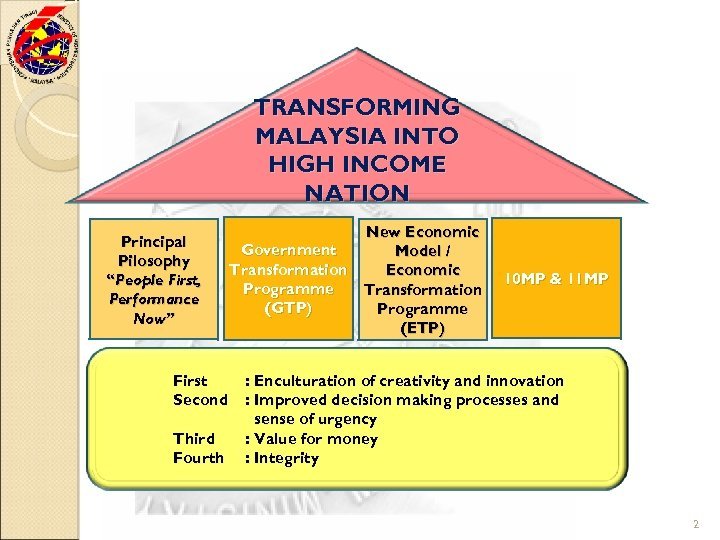 "TRANSFORMING MALAYSIA INTO HIGH INCOME NATION Principal Pilosophy ""People First, Performance Now"" First Second"