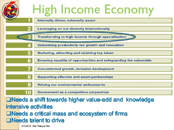 High Income Economy q. Needs a shift towards higher value-add and knowledge intensive activities