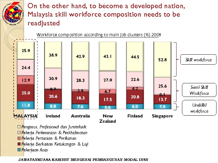 On the other hand, to become a developed nation, Malaysia skill workforce composition needs