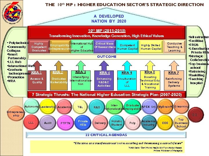 THE 10 th MP : HIGHER EDUCATION SECTOR'S STRATEGIC DIRECTION Negara Maju A DEVELOPED