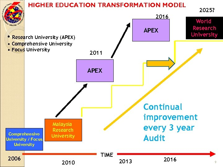 HIGHER EDUCATION TRANSFORMATION MODEL 2016 APEX • Research University (APEX) • Comprehensive University •