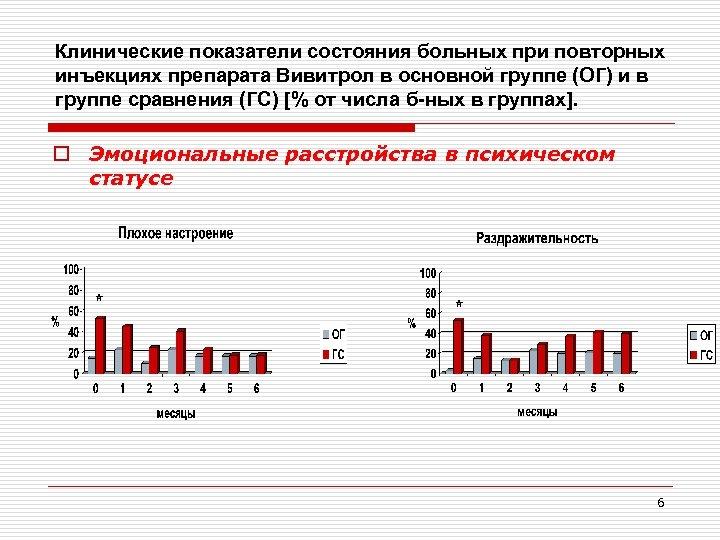 Клинические показатели состояния больных при повторных инъекциях препарата Вивитрол в основной группе (ОГ) и