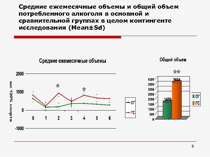 Средние ежемесячные объемы и общий объем потребленного алкоголя в основной и сравнительной группах в