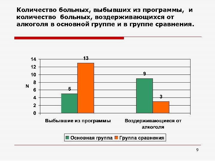 Количество больных, выбывших из программы, и количество больных, воздерживающихся от алкоголя в основной группе