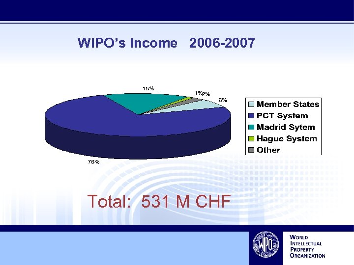 WIPO's Income 2006 -2007 Total: 531 M CHF