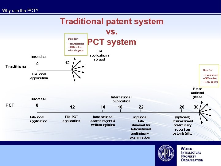 Why use the PCT? Traditional patent system vs. PCT system Fees for: --translations --Office