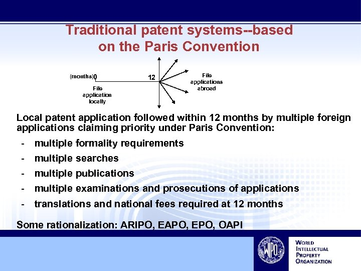 Traditional patent systems--based on the Paris Convention (months)0 12 File application locally File applications
