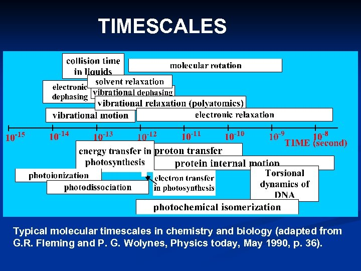 TIMESCALES Typical molecular timescales in chemistry and biology (adapted from G. R. Fleming and
