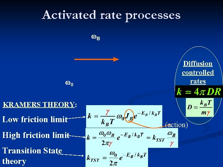 Activated rate processes w. B w 0 Diffusion controlled rates KRAMERS THEORY: Low friction