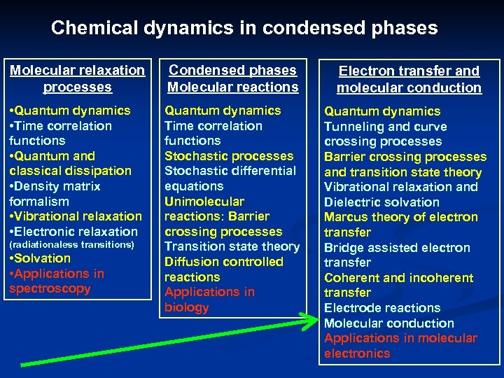 Chemical dynamics in condensed phases Molecular relaxation processes Condensed phases Molecular reactions Electron transfer