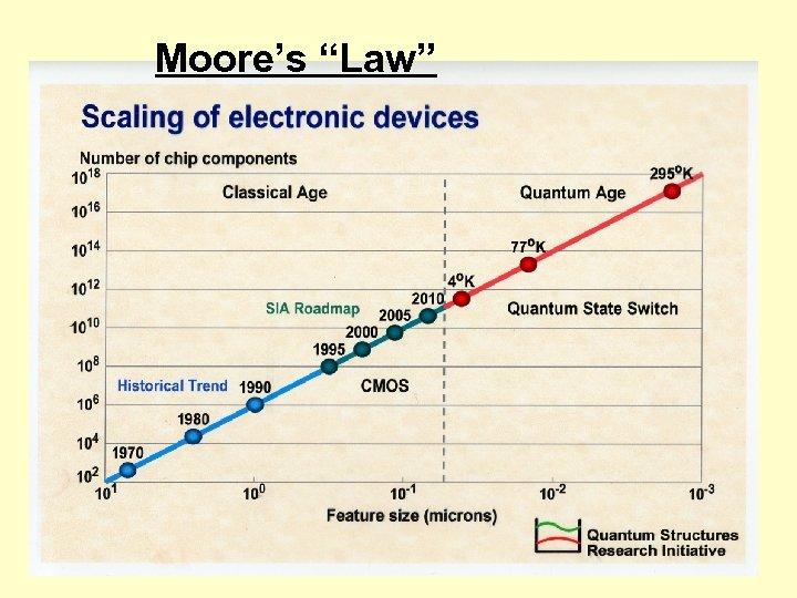 "Moore's ""Law"""