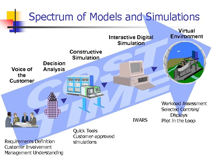 Spectrum of Models and Simulations Interactive Digital Simulation Voice of the Customer Decision Analysis
