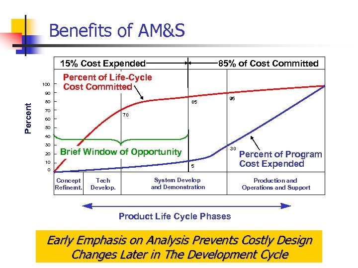Benefits of AM&S 85% of Cost Committed 15% Cost Expended 100 Percent 90 Percent