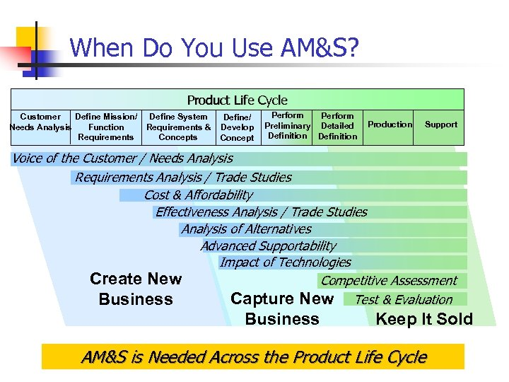 When Do You Use AM&S? Product Life Cycle Customer Define Mission/ Needs Analysis Function