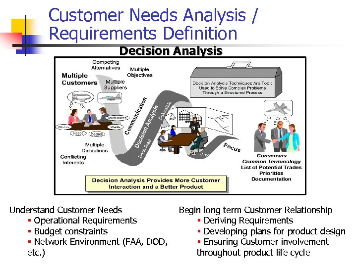 Customer Needs Analysis / Requirements Definition Decision Analysis Understand Customer Needs § Operational Requirements