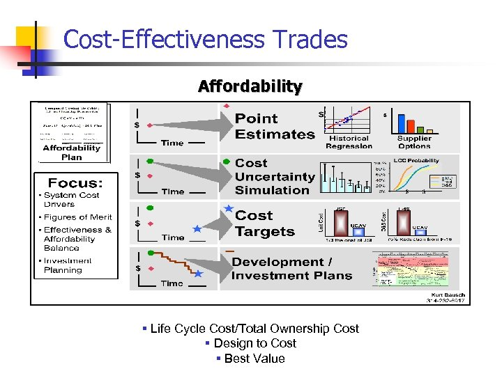Cost-Effectiveness Trades Affordability § Life Cycle Cost/Total Ownership Cost § Design to Cost §