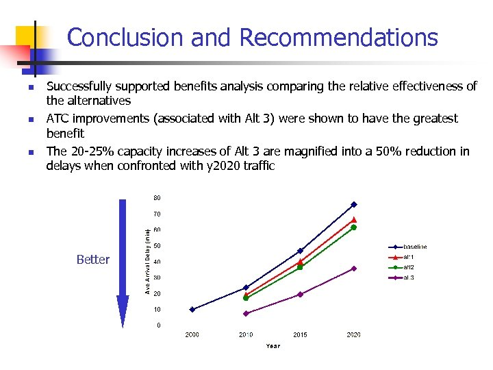 Conclusion and Recommendations n n n Successfully supported benefits analysis comparing the relative effectiveness
