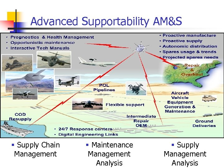 Advanced Supportability AM&S § Supply Chain Management § Maintenance Management Analysis § Supply Management