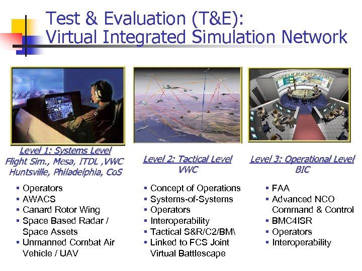 Test & Evaluation (T&E): Virtual Integrated Simulation Network Level 1: Systems Level Flight Sim.