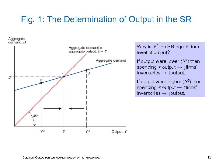 Fig. 1: The Determination of Output in the SR Why is Y 1 the