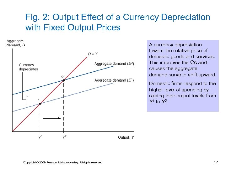 Fig. 2: Output Effect of a Currency Depreciation with Fixed Output Prices A currency