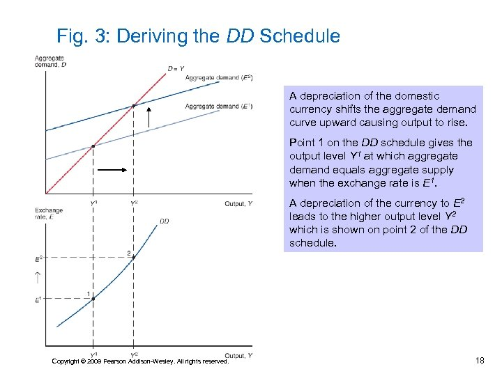 Fig. 3: Deriving the DD Schedule A depreciation of the domestic currency shifts the