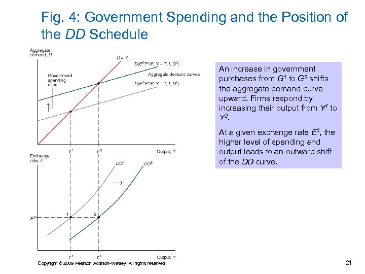 Fig. 4: Government Spending and the Position of the DD Schedule An increase in