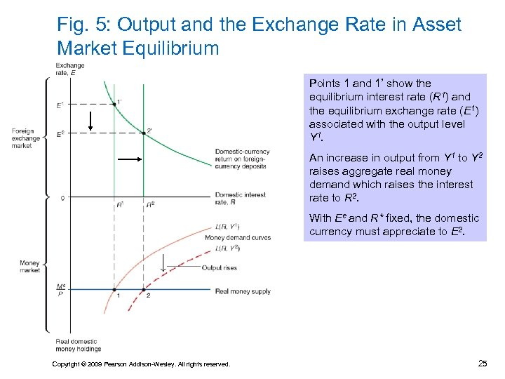 Fig. 5: Output and the Exchange Rate in Asset Market Equilibrium Points 1 and