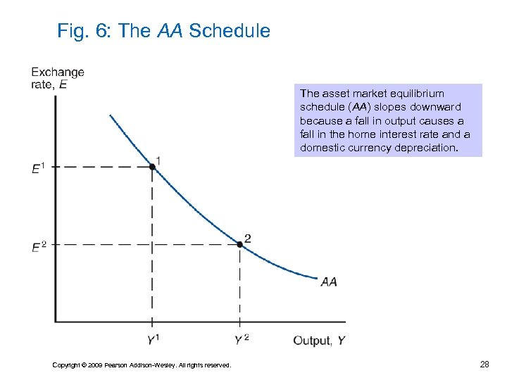 Fig. 6: The AA Schedule The asset market equilibrium schedule (AA) slopes downward because