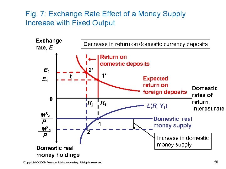 Fig. 7: Exchange Rate Effect of a Money Supply Increase with Fixed Output Exchange