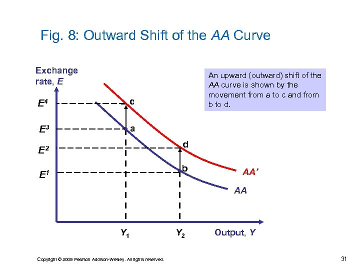 Fig. 8: Outward Shift of the AA Curve Exchange rate, E E 4 c