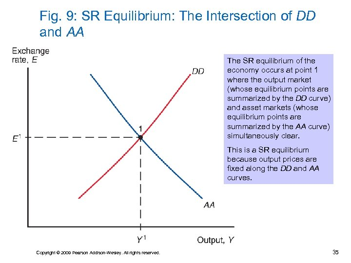 Fig. 9: SR Equilibrium: The Intersection of DD and AA The SR equilibrium of