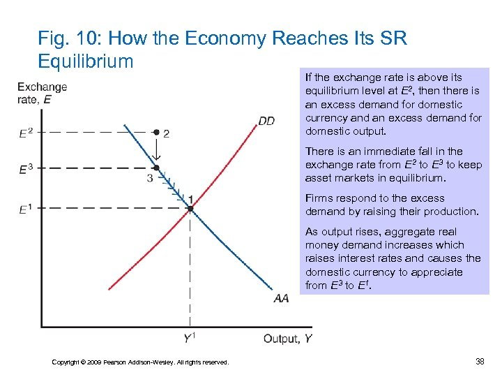 Fig. 10: How the Economy Reaches Its SR Equilibrium If the exchange rate is