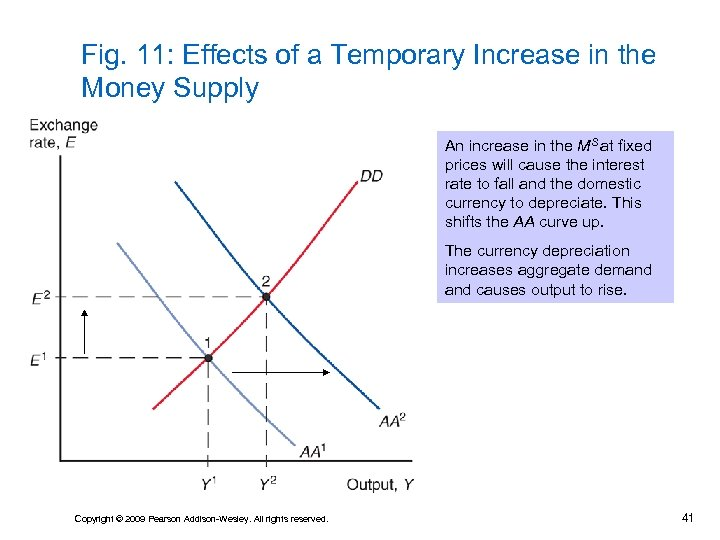 Fig. 11: Effects of a Temporary Increase in the Money Supply An increase in