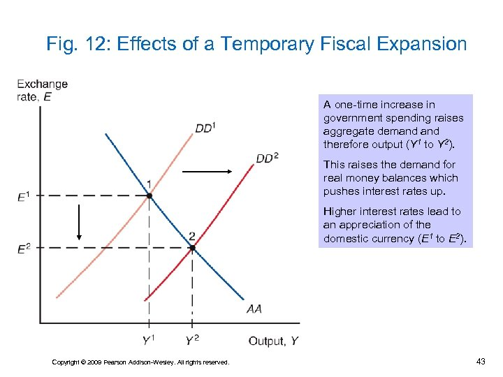 Fig. 12: Effects of a Temporary Fiscal Expansion A one-time increase in government spending