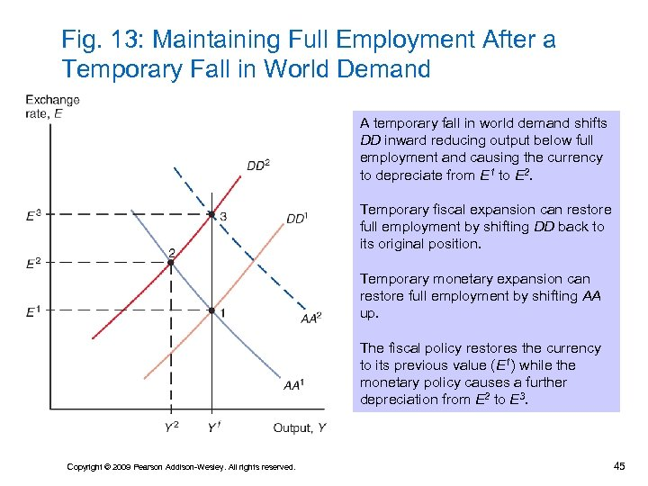 Fig. 13: Maintaining Full Employment After a Temporary Fall in World Demand A temporary