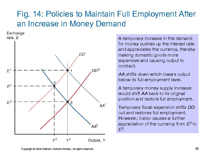 Fig. 14: Policies to Maintain Full Employment After an Increase in Money Demand A