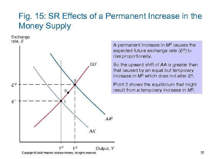 Fig. 15: SR Effects of a Permanent Increase in the Money Supply A permanent