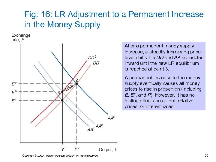 Fig. 16: LR Adjustment to a Permanent Increase in the Money Supply After a