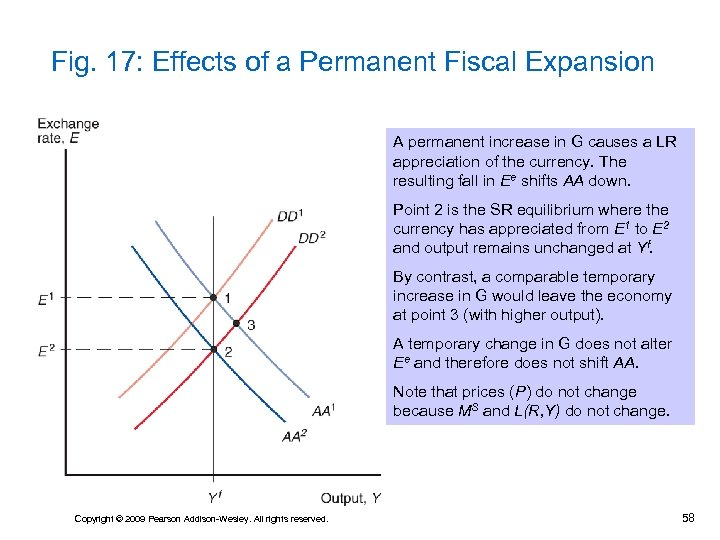 Fig. 17: Effects of a Permanent Fiscal Expansion A permanent increase in G causes