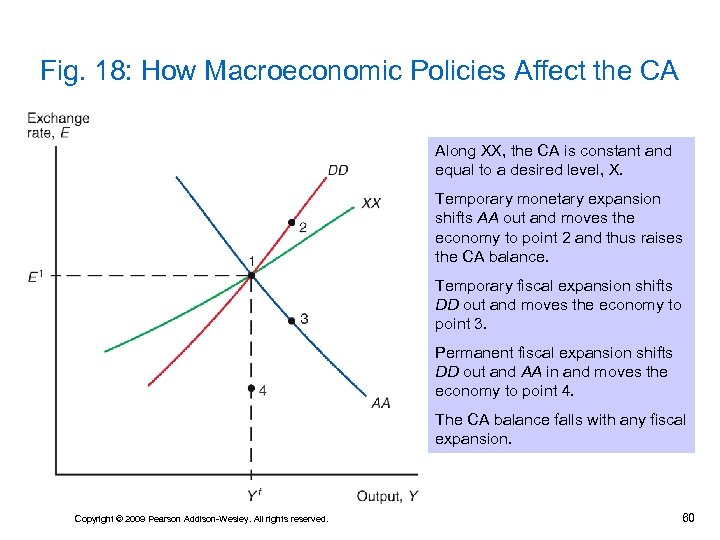 Fig. 18: How Macroeconomic Policies Affect the CA Along XX, the CA is constant