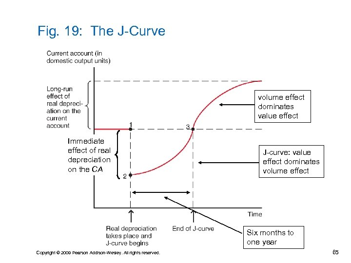 Fig. 19: The J-Curve volume effect dominates value effect Immediate effect of real depreciation
