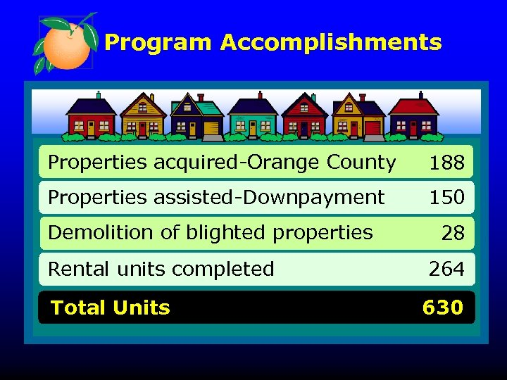 Program Accomplishments Properties acquired-Orange County 188 Properties assisted-Downpayment 150 Demolition of blighted properties Rental