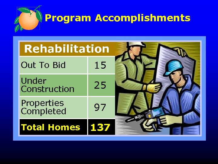 Program Accomplishments Rehabilitation Out To Bid 15 Under Construction 25 Properties Completed 97 Total