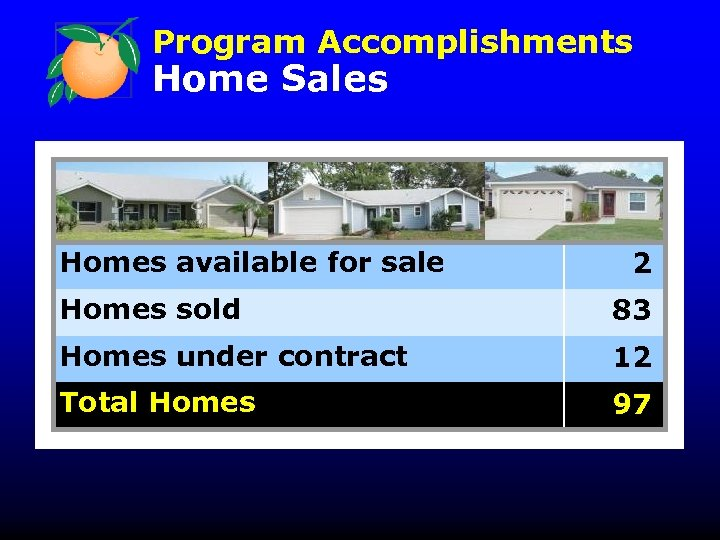 Program Accomplishments Home Sales Homes available for sale 2 Homes sold 83 Homes under