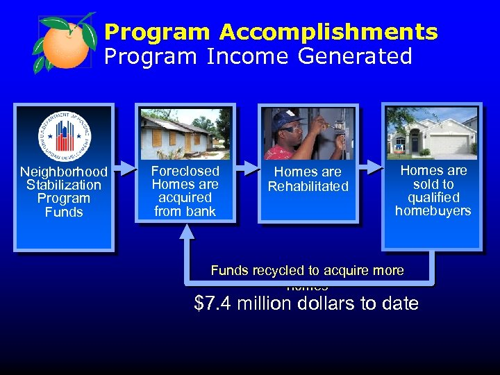 Program Accomplishments Program Income Generated Neighborhood Stabilization Program Funds Foreclosed Homes are acquired from