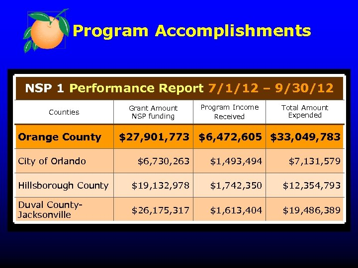 Program Accomplishments NSP 1 Performance Report 7/1/12 – 9/30/12 Counties Orange County City of