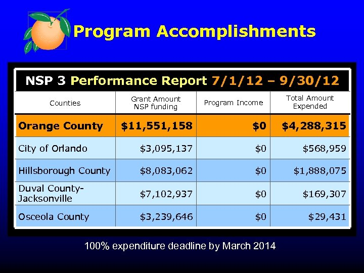 Program Accomplishments NSP 3 Performance Report 7/1/12 – 9/30/12 Grant Amount NSP funding Counties
